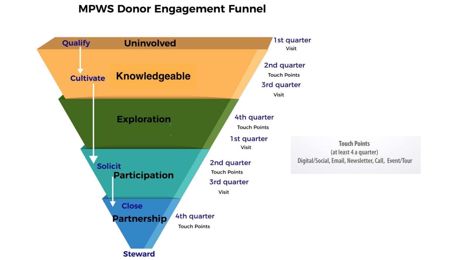 Major gift engagement funnel